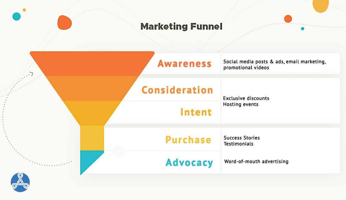 marketing funnel education agency