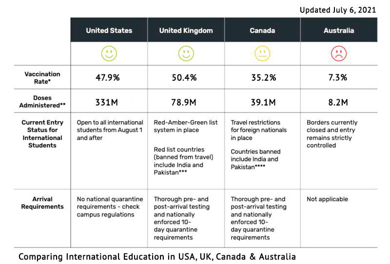 Comparing International Education in USA, UK, Canada & Australia